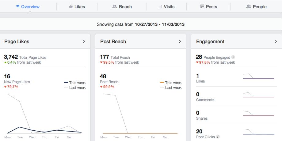 Facebook Insights คืออะไร
